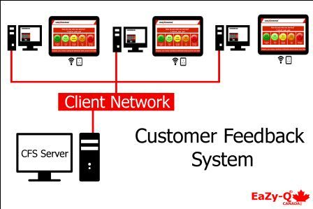 customer waiting management