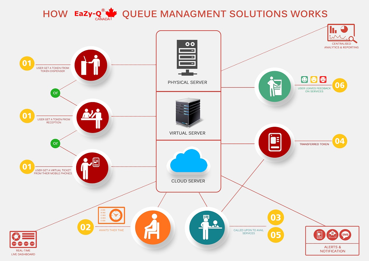 Customer Flow Management