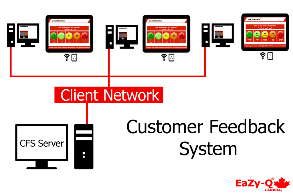 customer feedback system