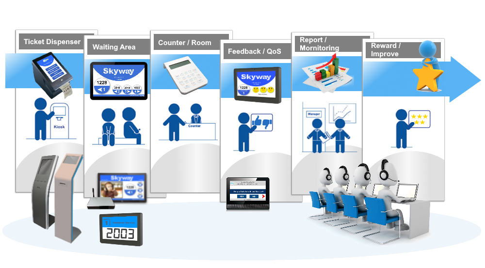 queue system software