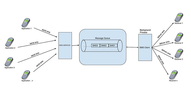 message queue system